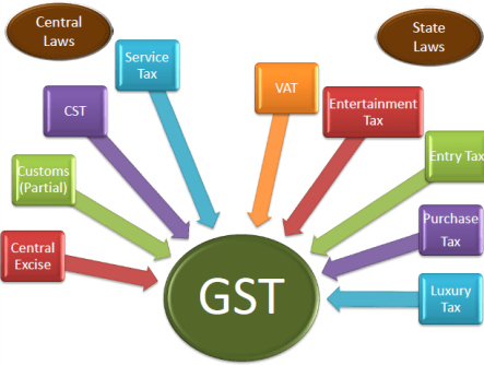 Below are the key points in relation to Goods and Services Tax ('GST') in view of the end of Financial Year 2018-19 and finalization of accounts